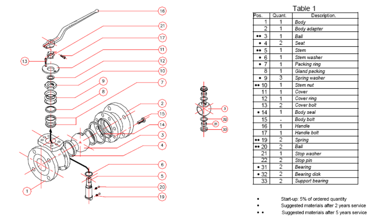 Typical parts list and exploded view